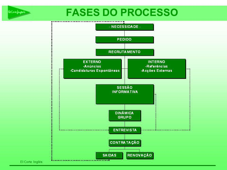 FASES DO PROCESSO El Corte Inglés