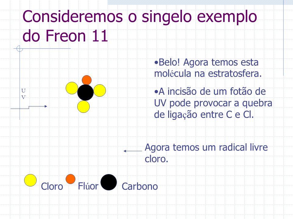 Consideremos o singelo exemplo do Freon 11