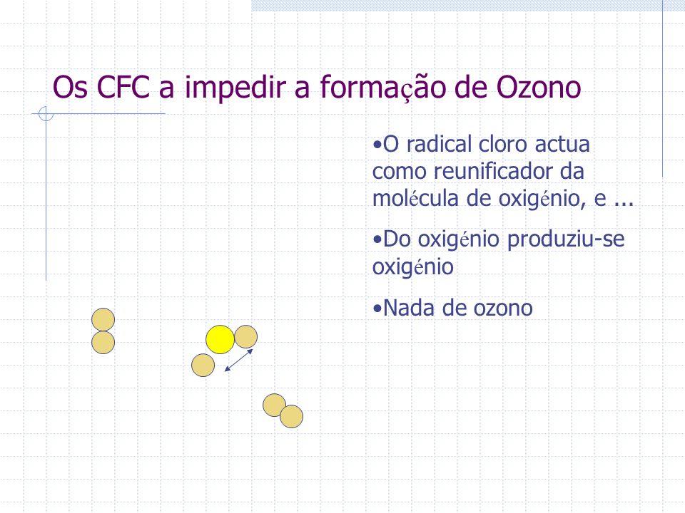 Os CFC a impedir a formação de Ozono