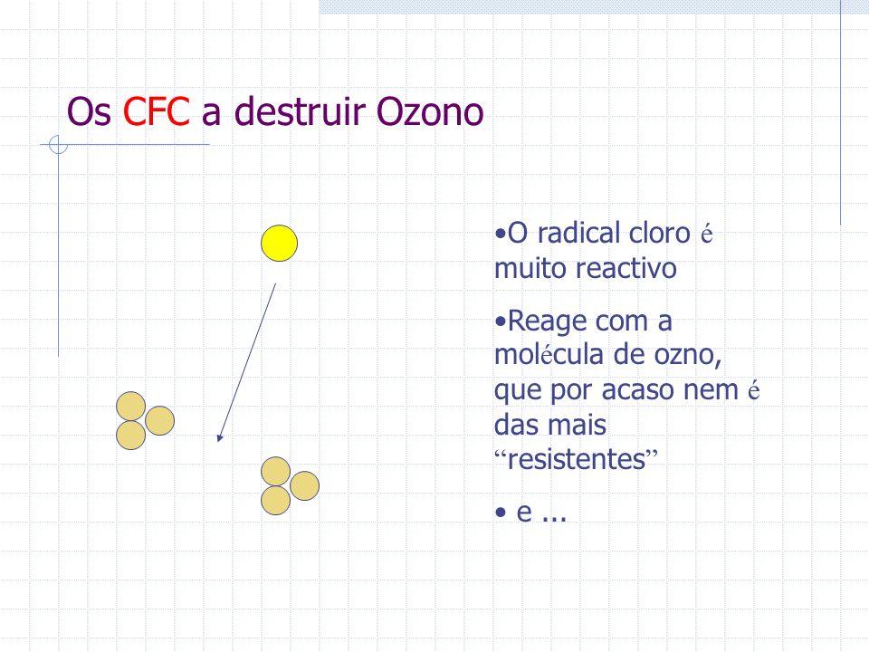 Os CFC a destruir Ozono O radical cloro é muito reactivo