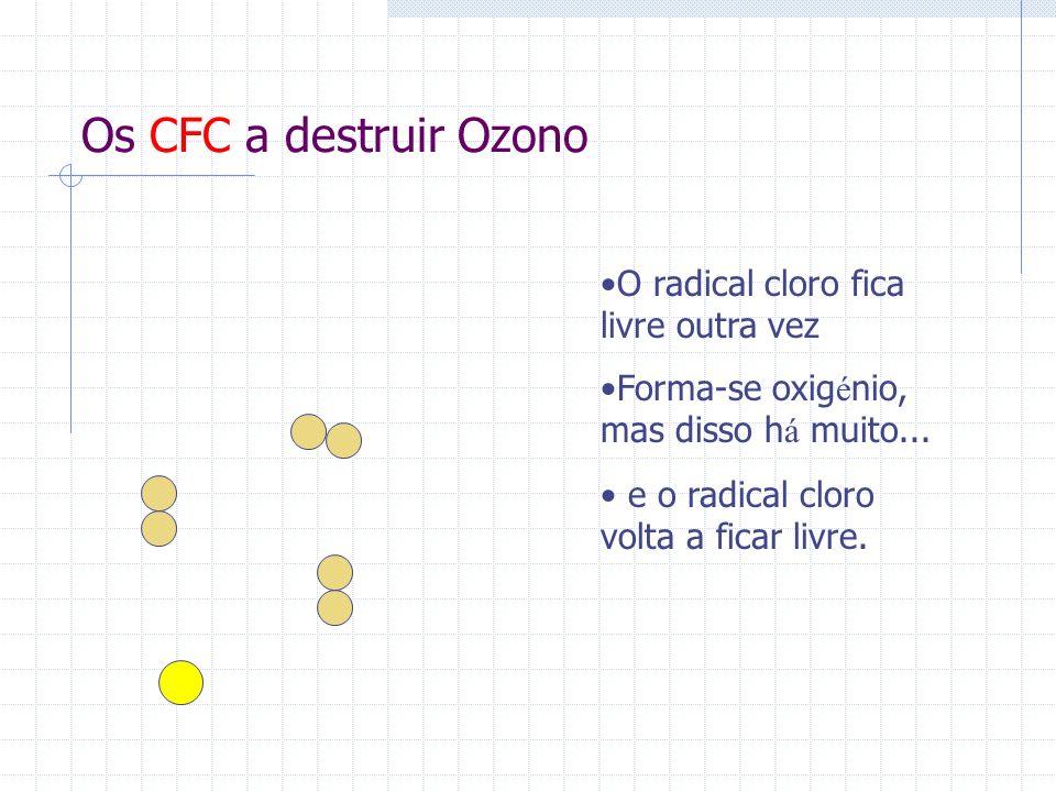 Os CFC a destruir Ozono O radical cloro fica livre outra vez