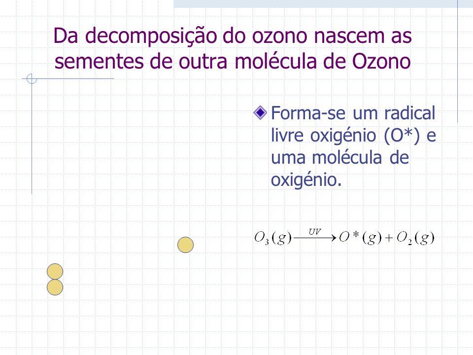 Da decomposição do ozono nascem as sementes de outra molécula de Ozono