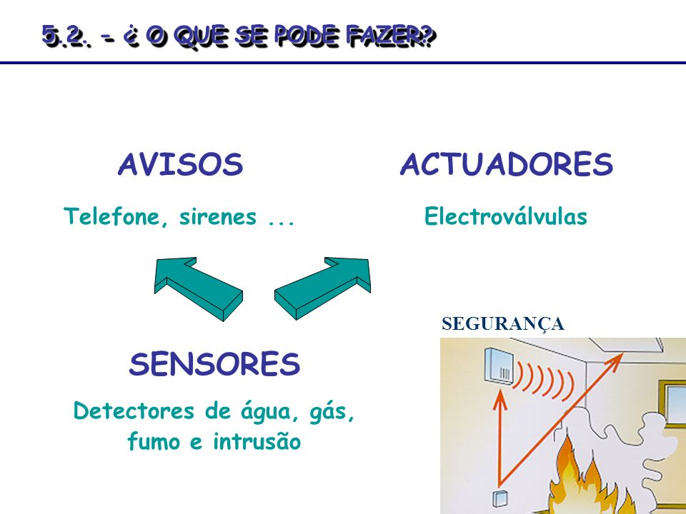 Detectores de água, gás, fumo e intrusão