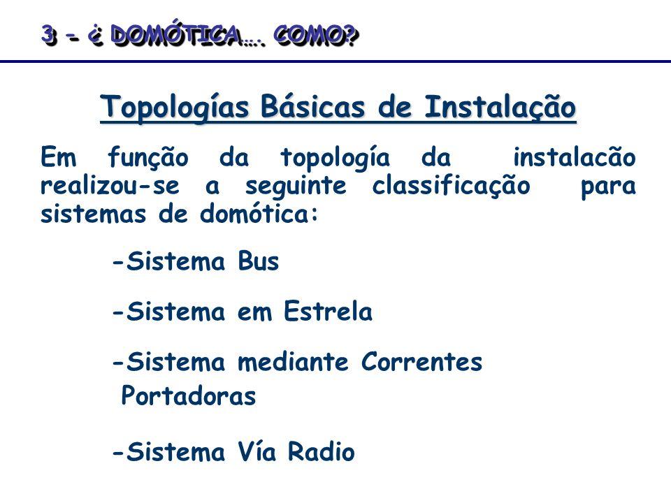 Topologías Básicas de Instalação