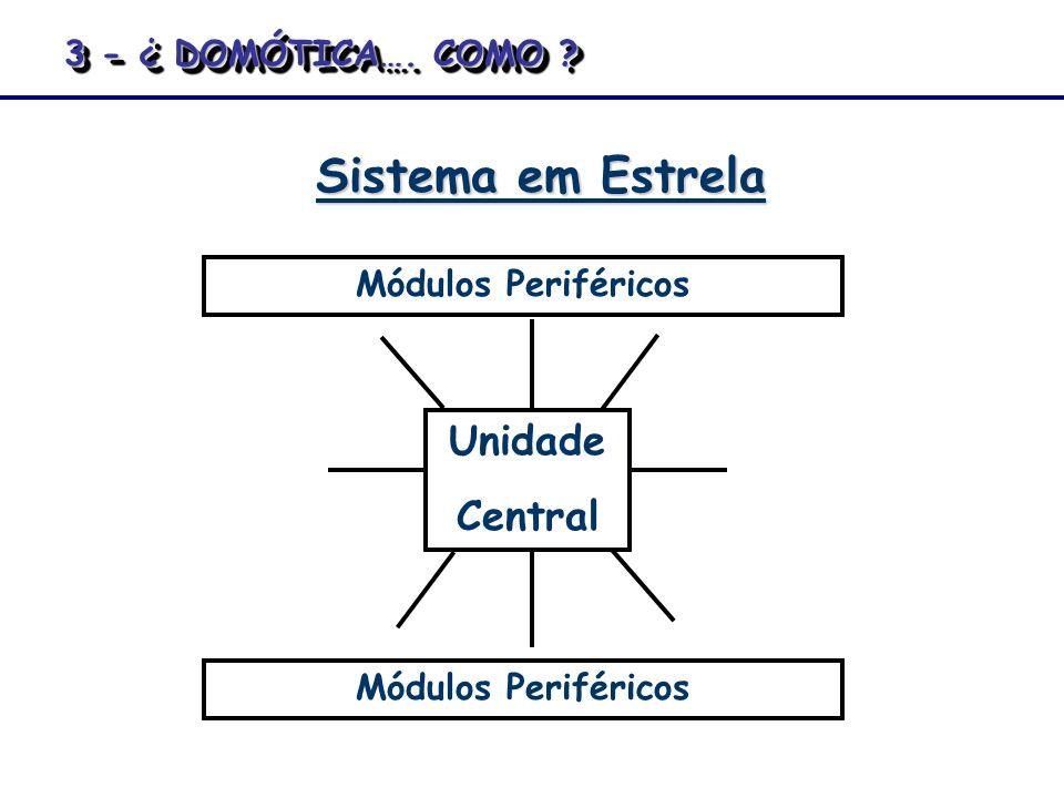 Sistema em Estrela Unidade Central 3 - ¿ DOMÓTICA…. COMO