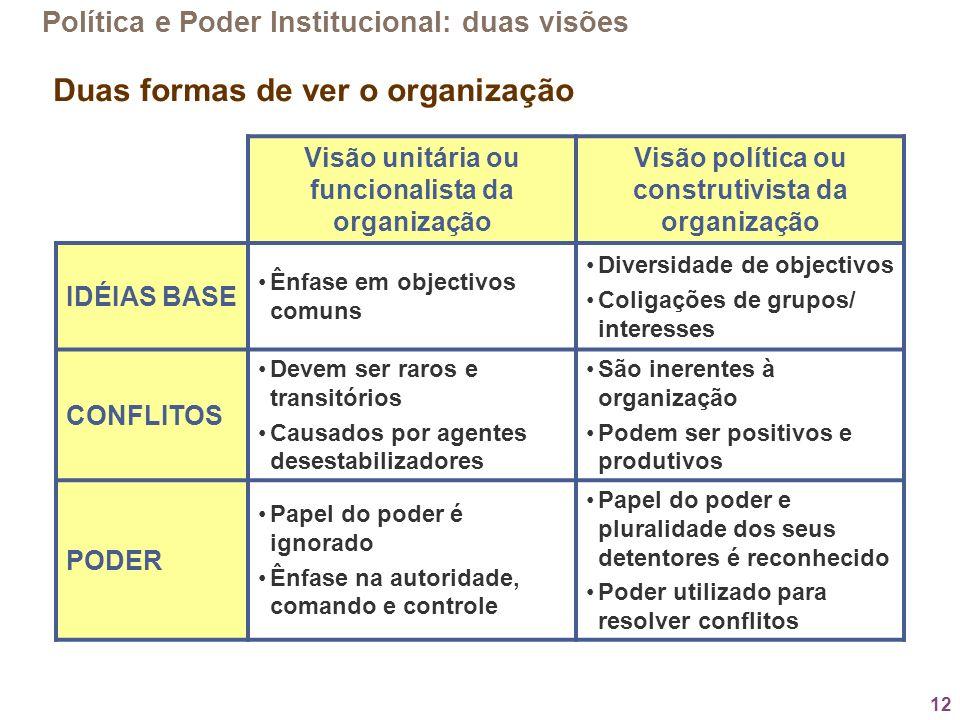 Duas formas de ver o organização