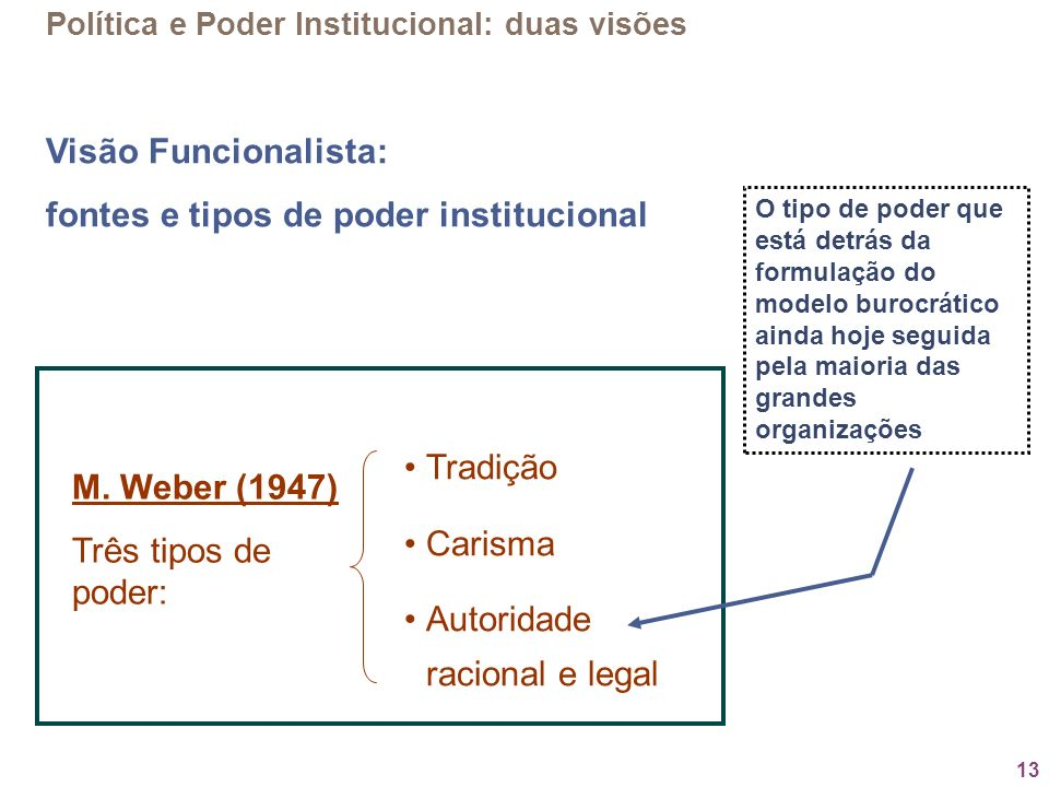 fontes e tipos de poder institucional