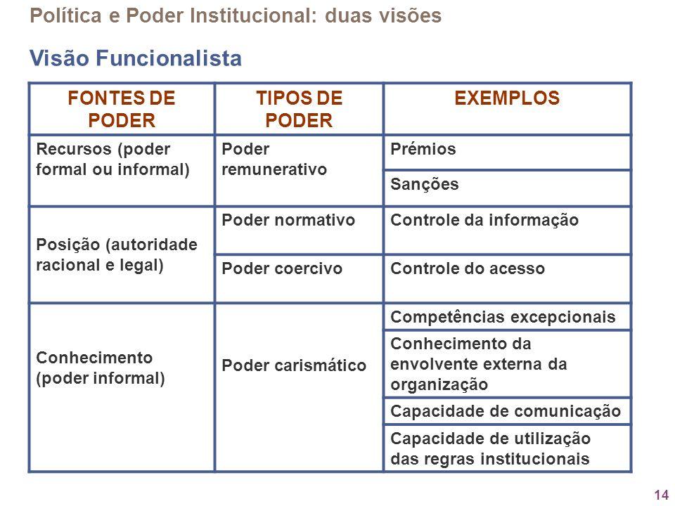 Visão Funcionalista Política e Poder Institucional: duas visões