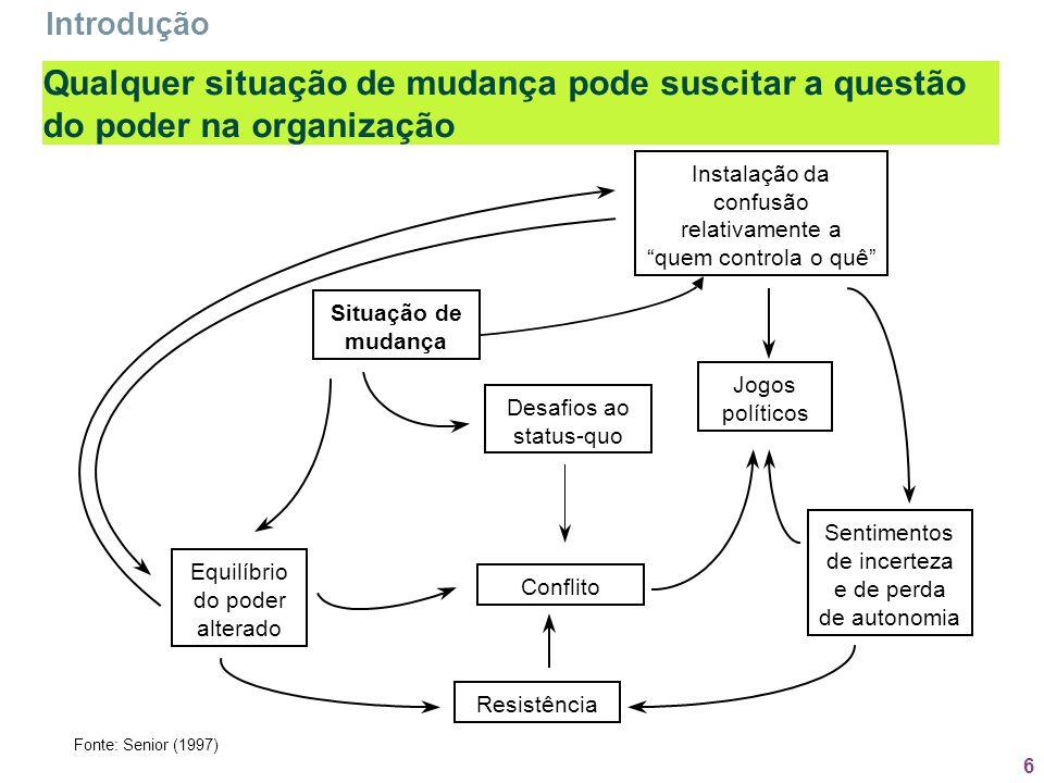 Introdução Qualquer situação de mudança pode suscitar a questão do poder na organização. Instalação da.