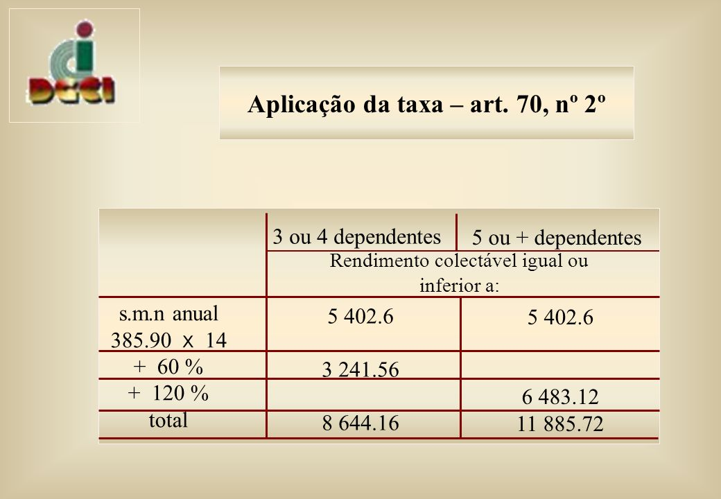Aplicação da taxa – art. 70, nº 2º