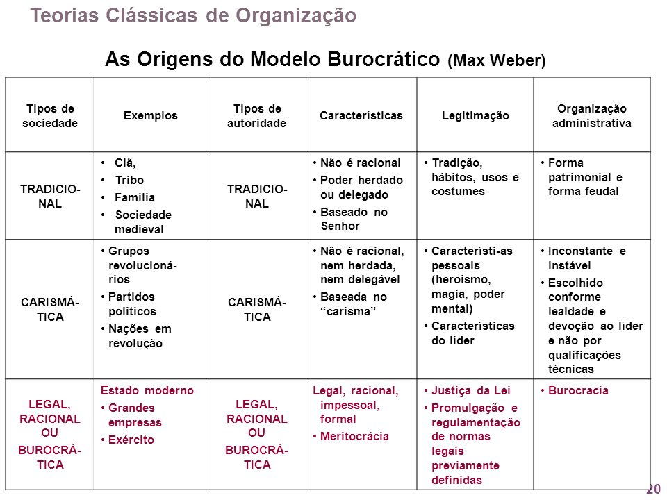 As Origens do Modelo Burocrático (Max Weber)