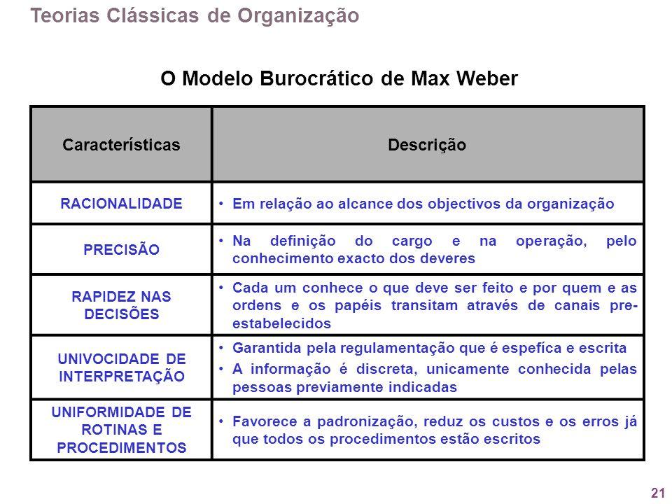 O Modelo Burocrático de Max Weber