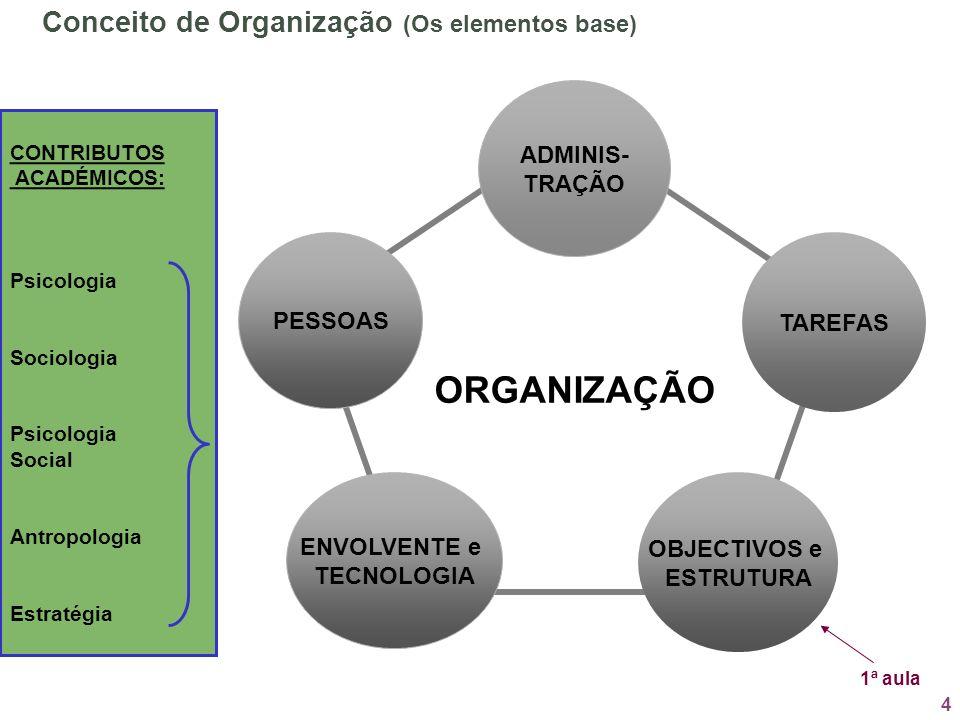 ORGANIZAÇÃO Conceito de Organização (Os elementos base) ADMINIS-
