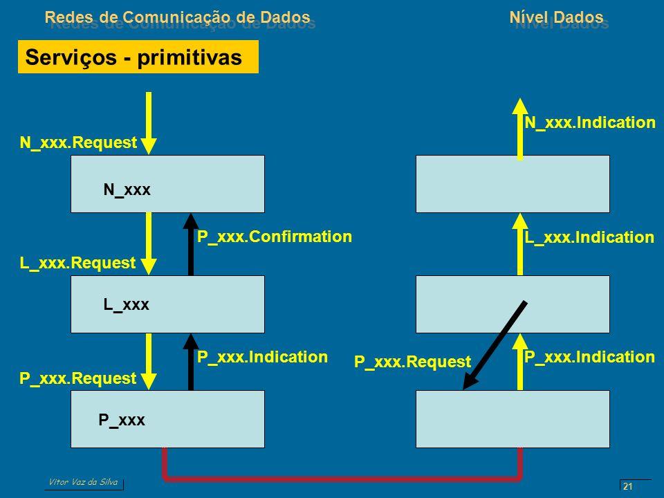 Serviços - primitivas N_xxx.Indication N_xxx.Request N_xxx