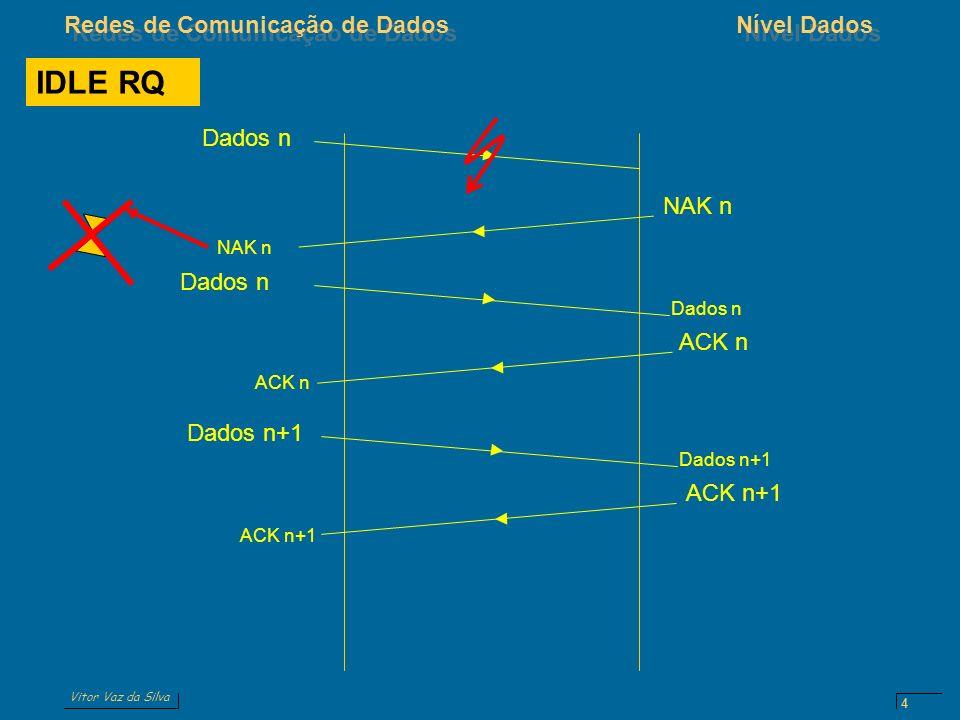IDLE RQ Dados n NAK n Dados n ACK n Dados n+1 ACK n+1 Dados n ACK n