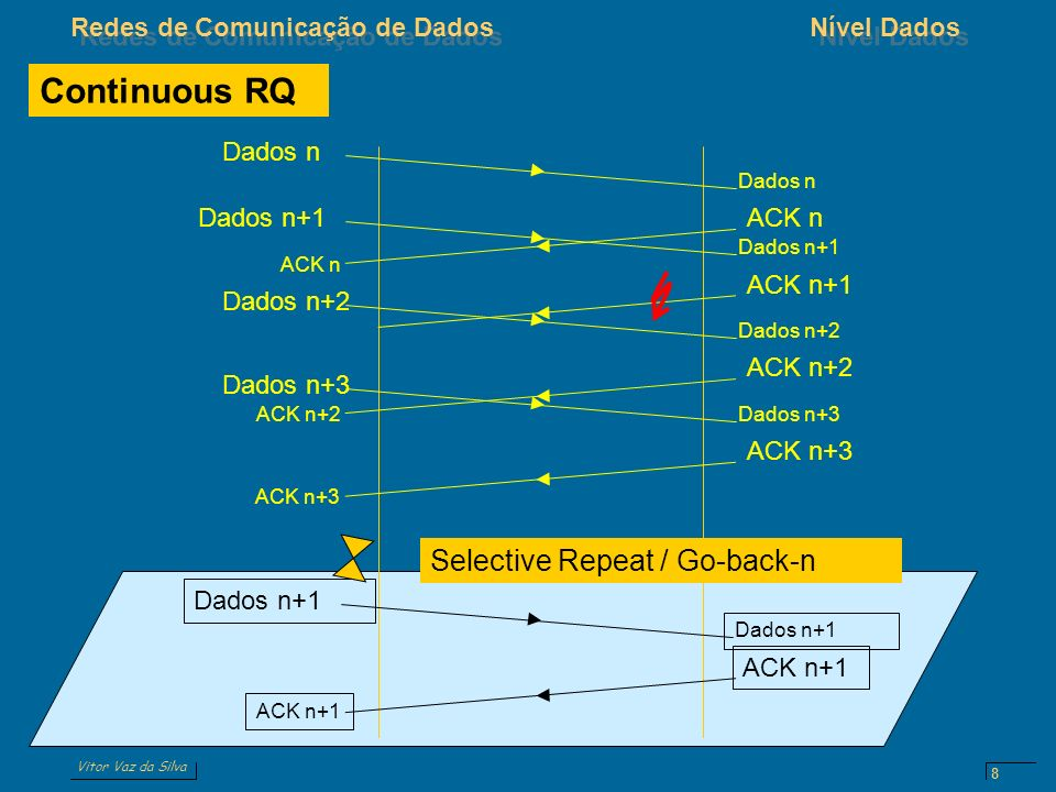 Continuous RQ Selective Repeat / Go-back-n Dados n ACK n Dados n+1