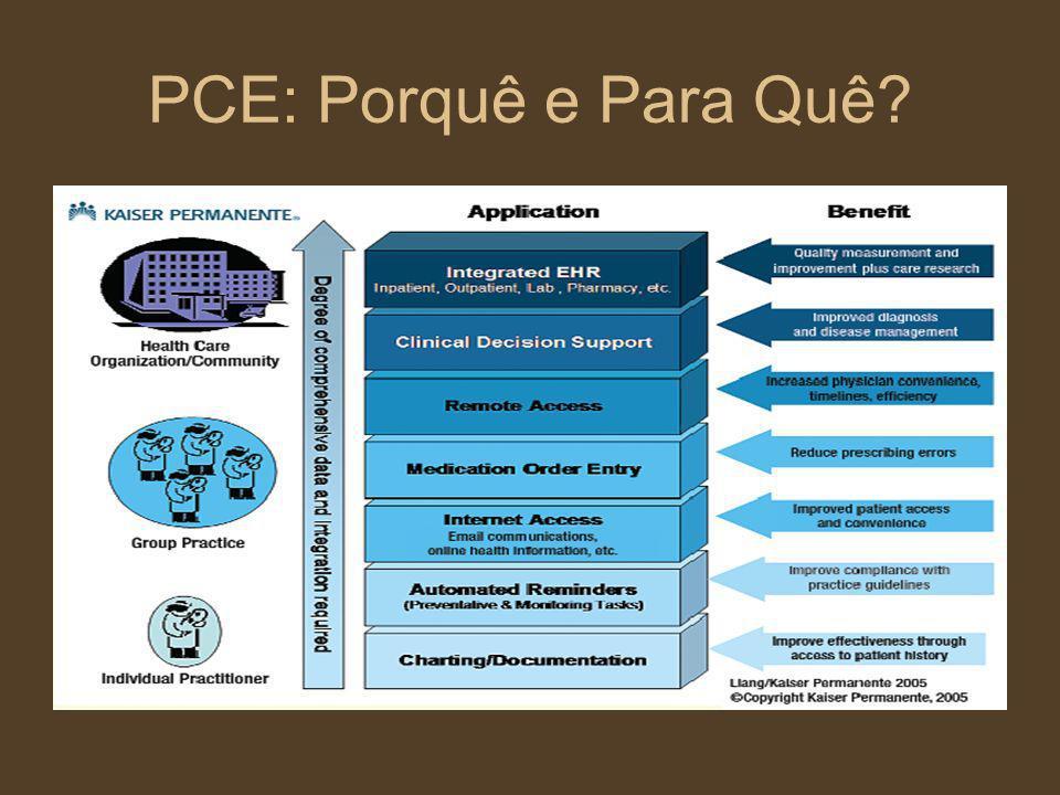 PCE: Porquê e Para Quê