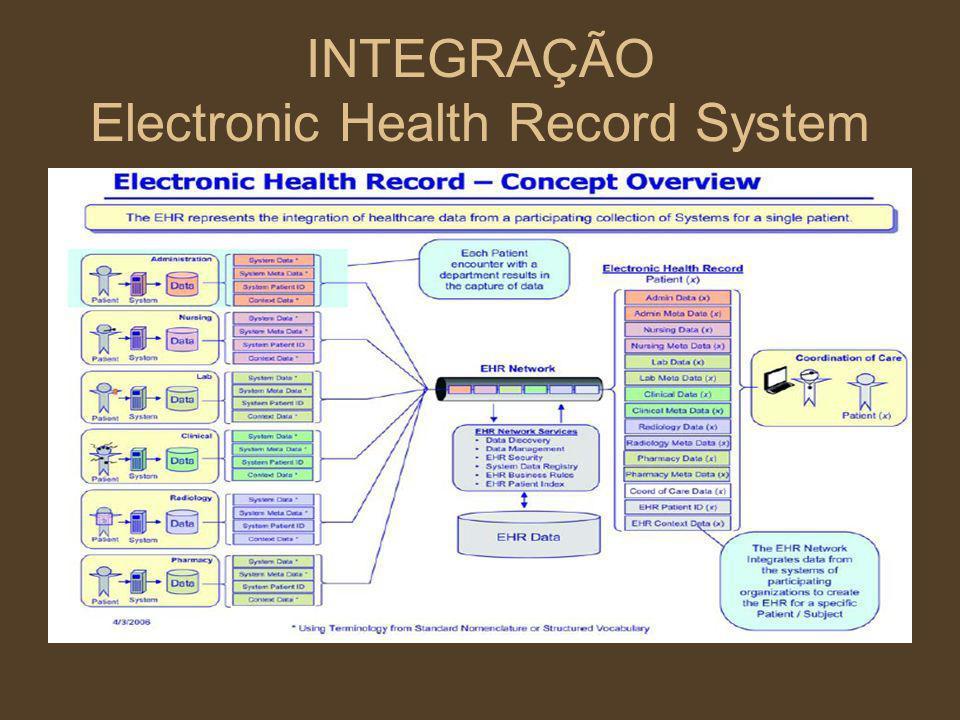 INTEGRAÇÃO Electronic Health Record System