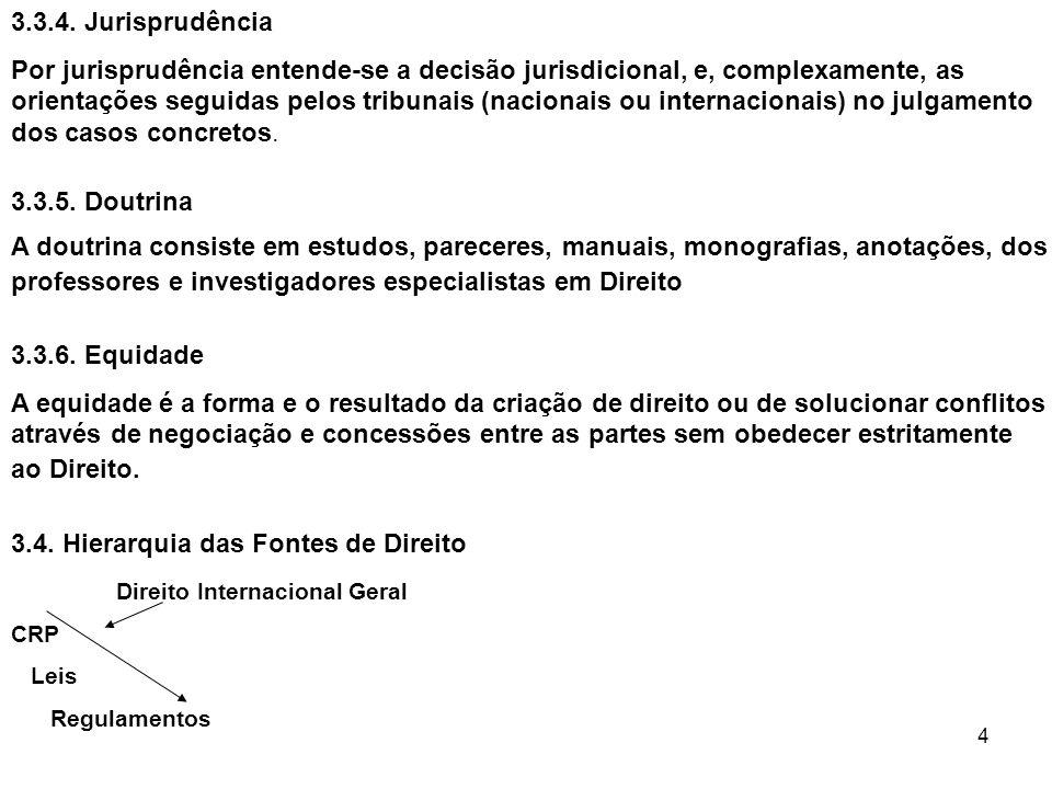 3.4. Hierarquia das Fontes de Direito Direito Internacional Geral