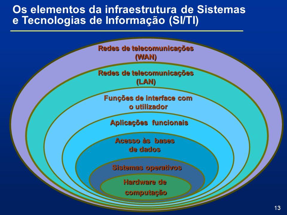 Os elementos da infraestrutura de Sistemas e Tecnologias de Informação (SI/TI)