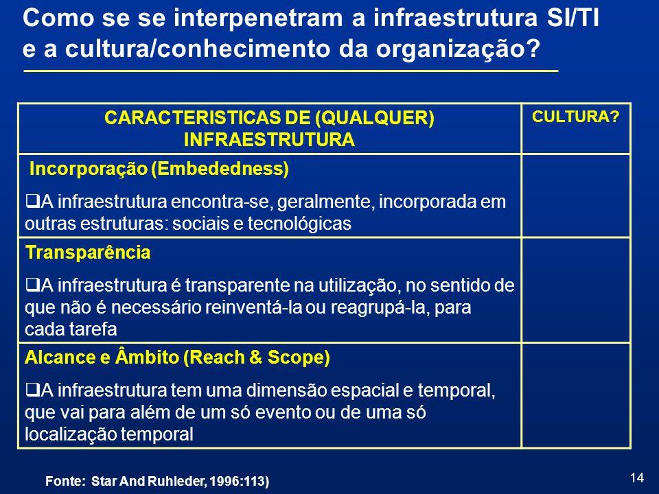 CARACTERISTICAS DE (QUALQUER) INFRAESTRUTURA