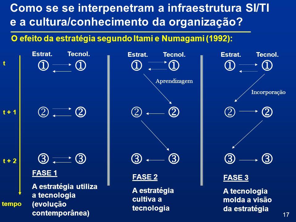 Como se se interpenetram a infraestrutura SI/TI e a cultura/conhecimento da organização