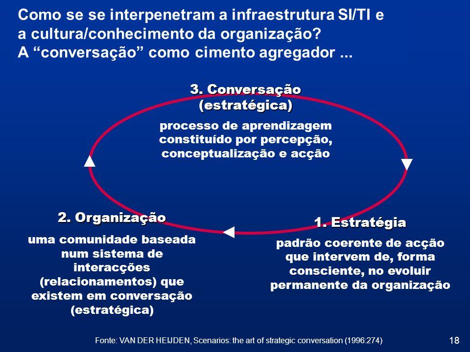 3. Conversação (estratégica)