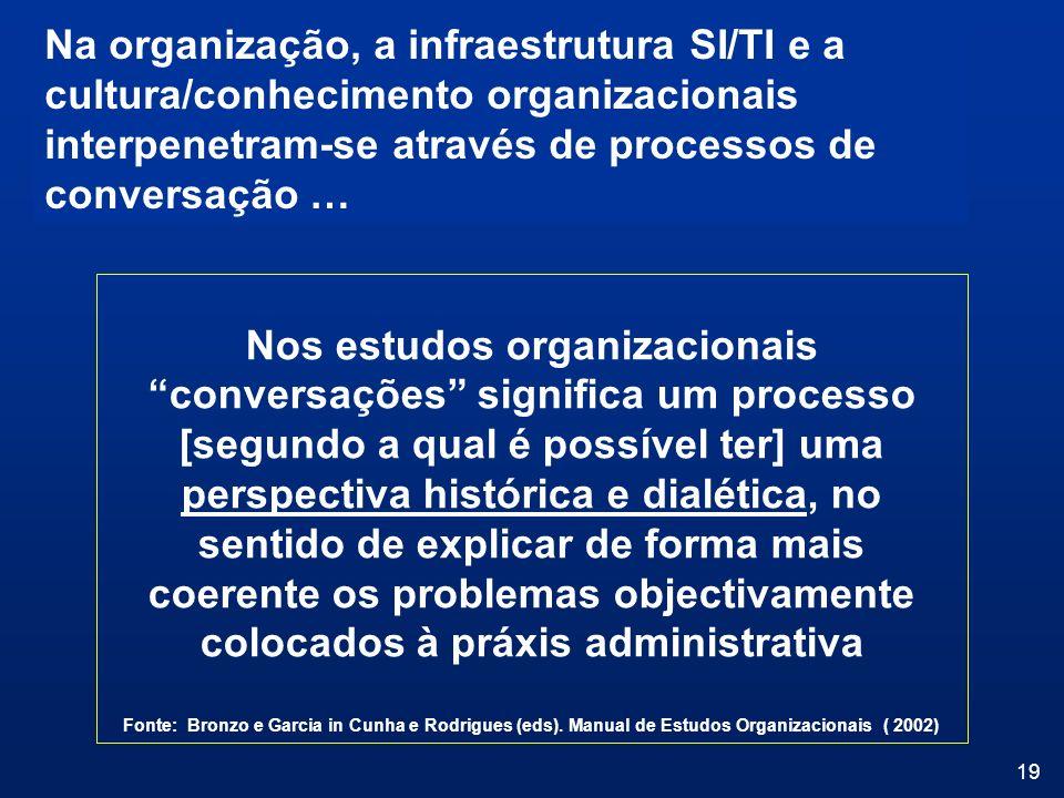 Na organização, a infraestrutura SI/TI e a cultura/conhecimento organizacionais interpenetram-se através de processos de conversação …