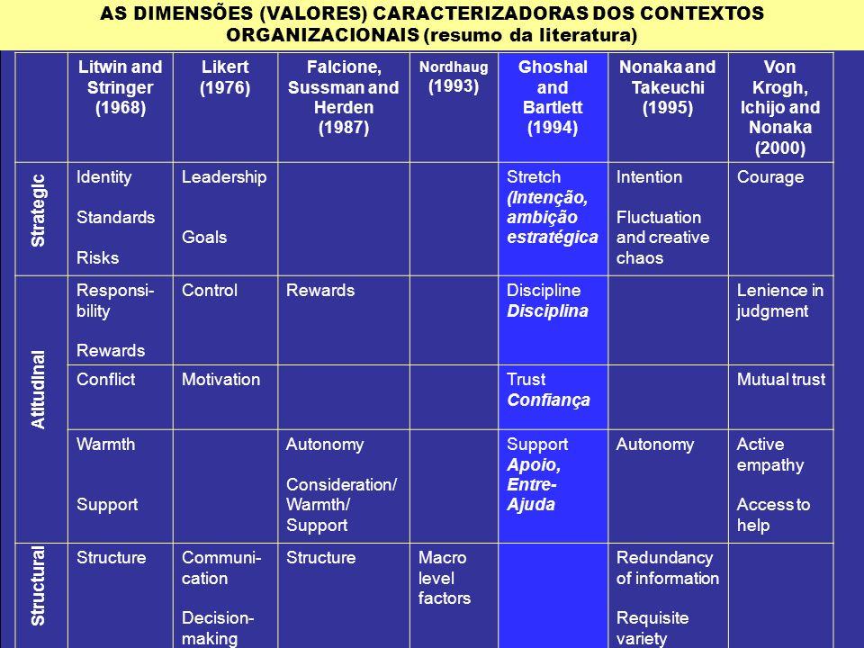 AS DIMENSÕES (VALORES) CARACTERIZADORAS DOS CONTEXTOS ORGANIZACIONAIS (resumo da literatura)