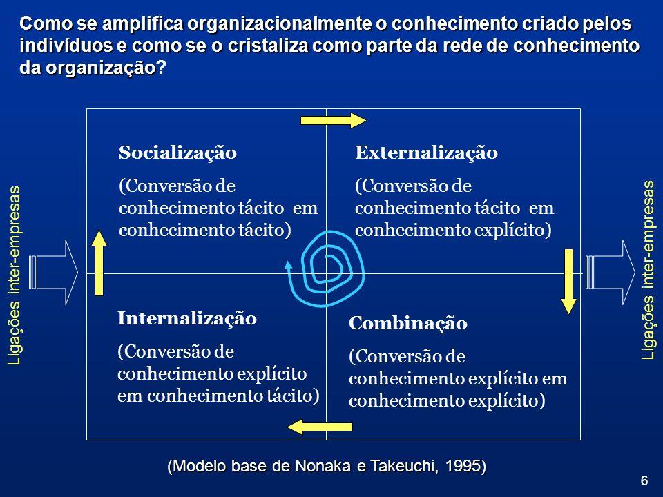 (Conversão de conhecimento tácito em conhecimento tácito)