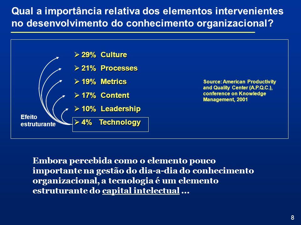 Qual a importância relativa dos elementos intervenientes no desenvolvimento do conhecimento organizacional
