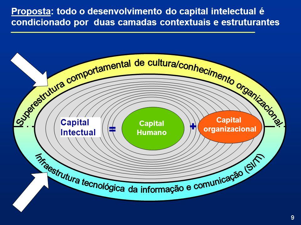 Proposta: todo o desenvolvimento do capital intelectual é condicionado por duas camadas contextuais e estruturantes