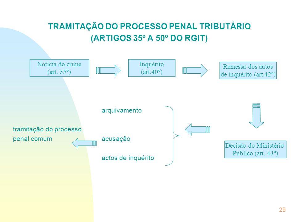 TRAMITAÇÃO DO PROCESSO PENAL TRIBUTÁRIO