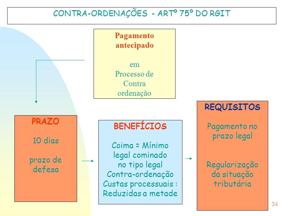 CONTRA-ORDENAÇÕES - ARTº 75º DO RGIT