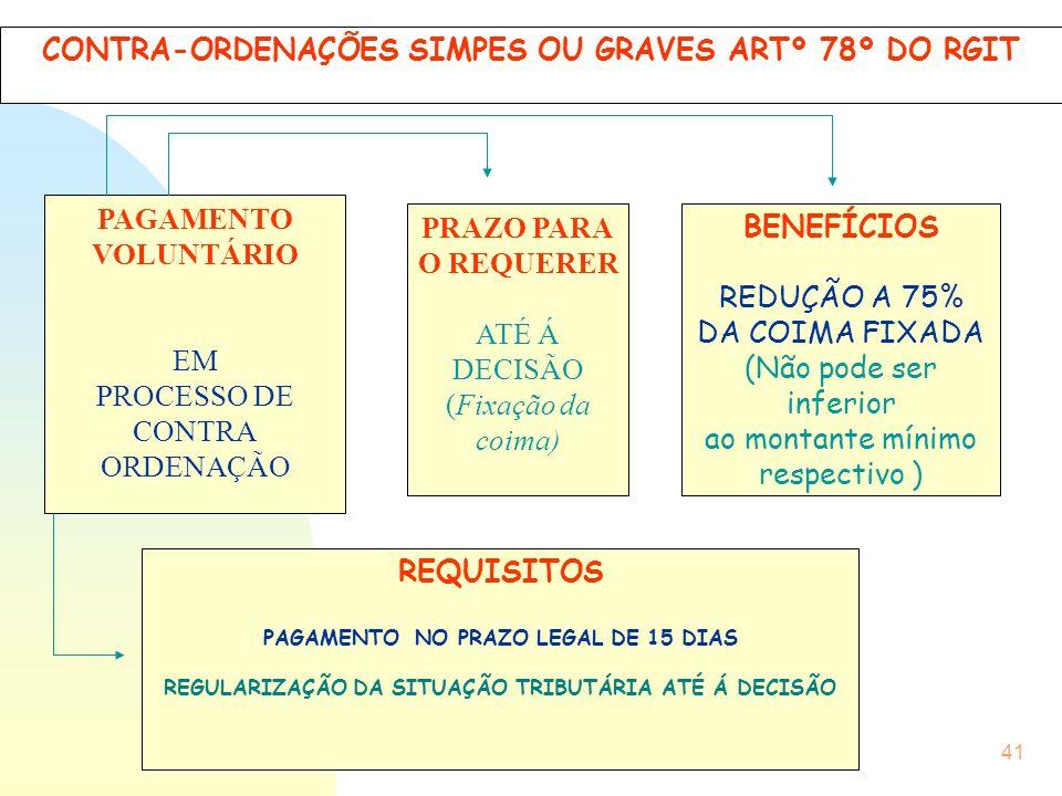 CONTRA-ORDENAÇÕES SIMPES OU GRAVES ARTº 78º DO RGIT