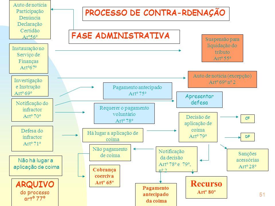 Recurso PROCESSO DE CONTRA-RDENAÇÃO FASE ADMINISTRATIVA ARQUIVO
