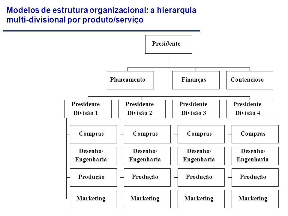 Modelos de estrutura organizacional: a hierarquia multi-divisional por produto/serviço