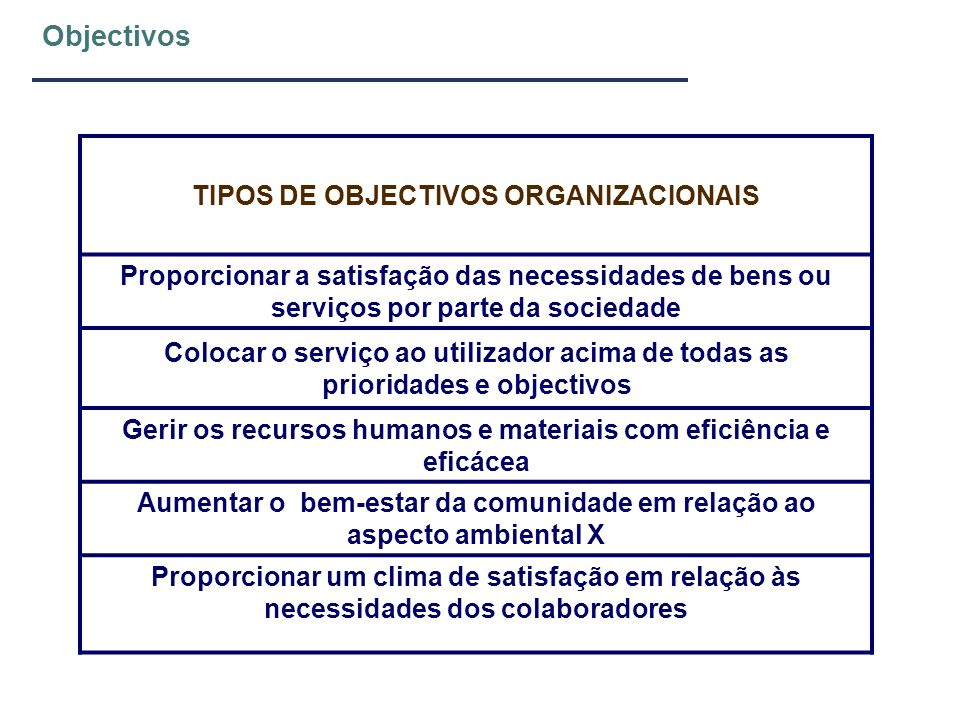 Objectivos TIPOS DE OBJECTIVOS ORGANIZACIONAIS