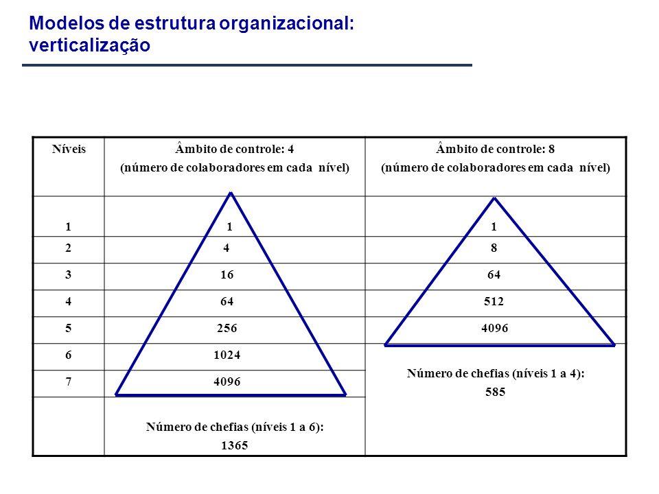 Modelos de estrutura organizacional: verticalização