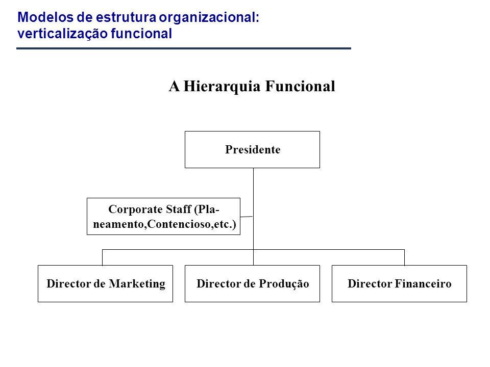 A Hierarquia Funcional
