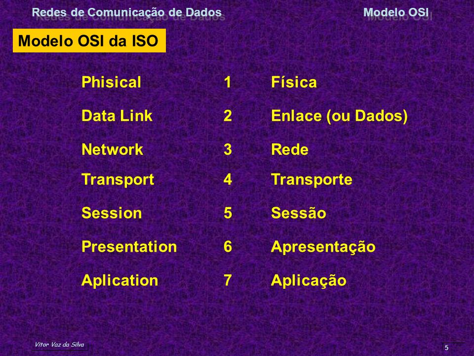 Modelo OSI da ISO Phisical 1 Física. Data Link 2 Enlace (ou Dados) Network 3 Rede. Transport 4 Transporte.