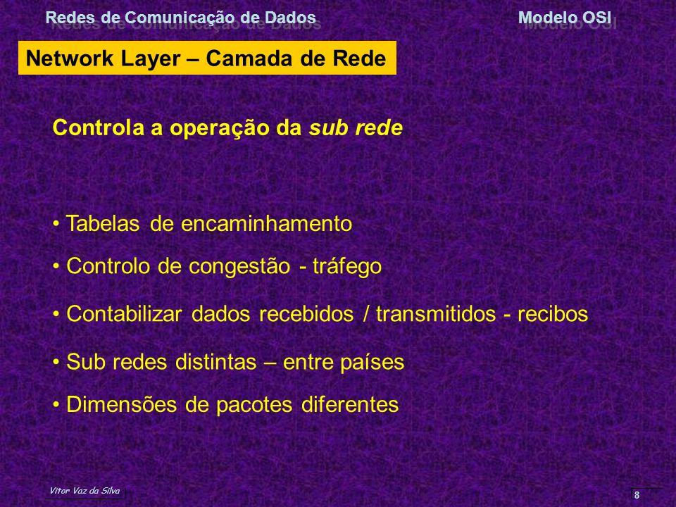Network Layer – Camada de Rede