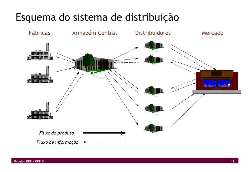 Esquema do sistema de distribuição