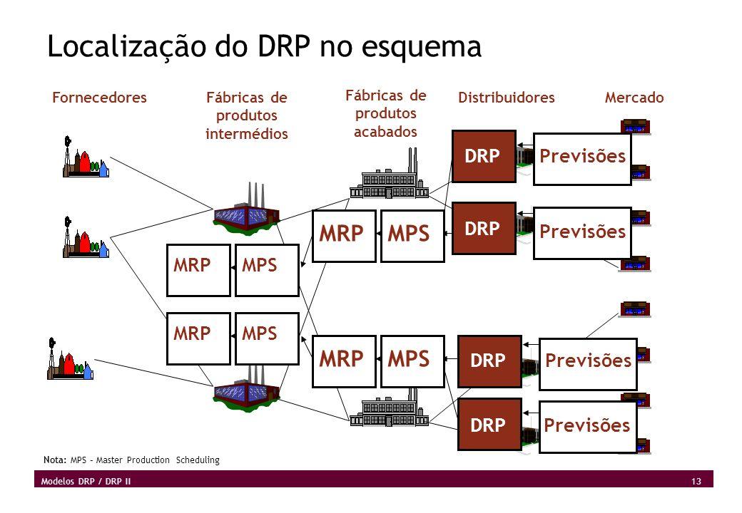 Localização do DRP no esquema