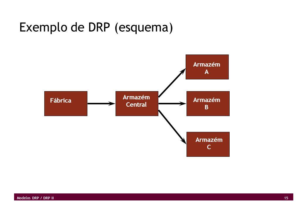 Exemplo de DRP (esquema)