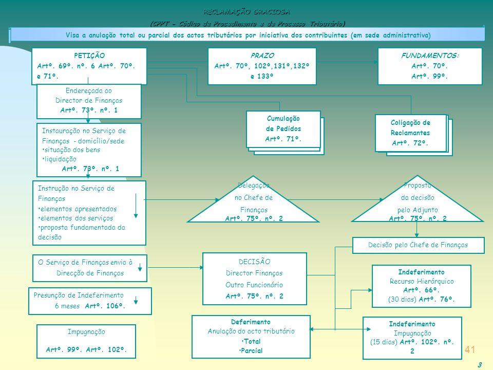 (CPPT - Código de Procedimento e de Processo Tributário)