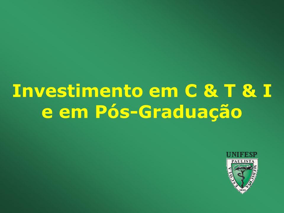 Investimento em C & T & I e em Pós-Graduação