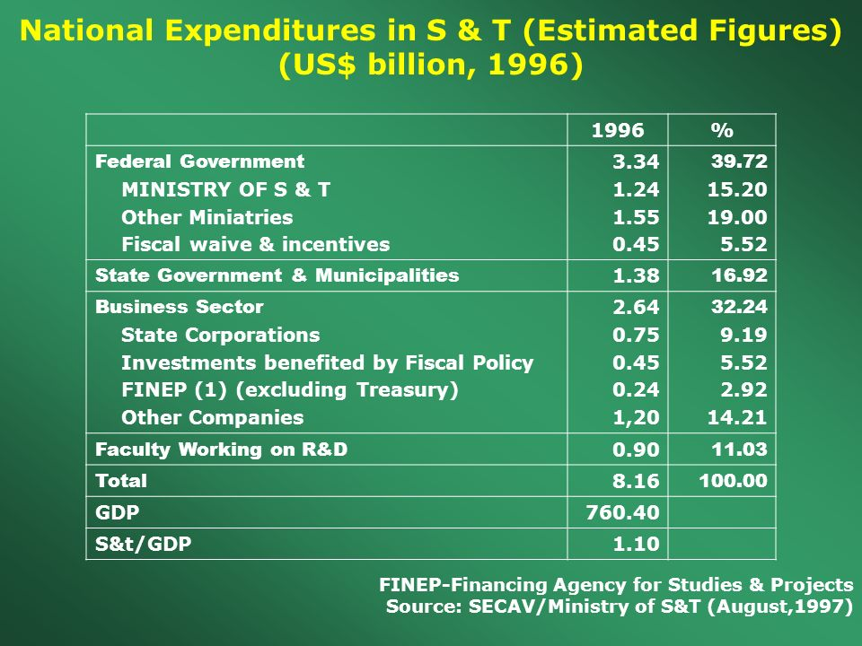National Expenditures in S & T (Estimated Figures)