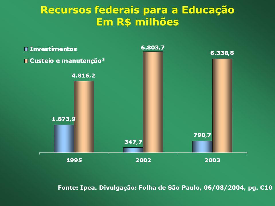 Recursos federais para a Educação