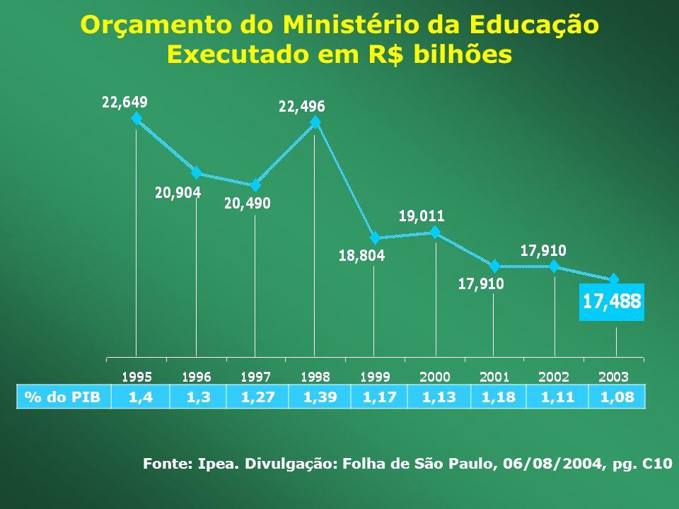 Orçamento do Ministério da Educação Executado em R$ bilhões